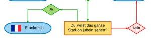 flussdiagramm4